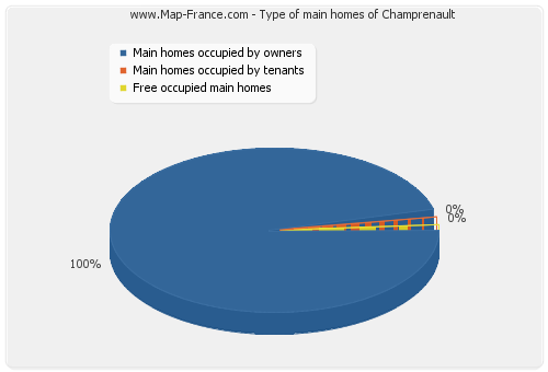 Type of main homes of Champrenault
