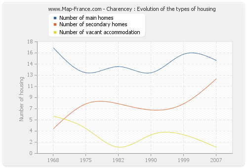 Charencey : Evolution of the types of housing