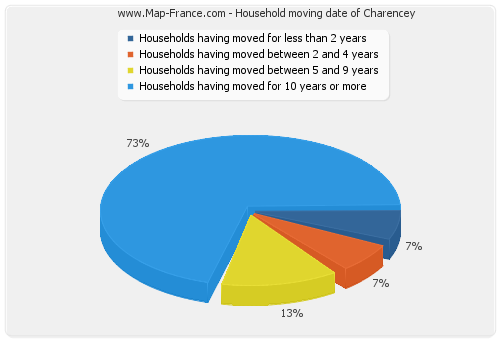 Household moving date of Charencey