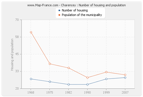 Charencey : Number of housing and population