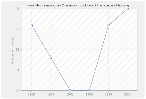 Charencey : Evolution of the number of housing