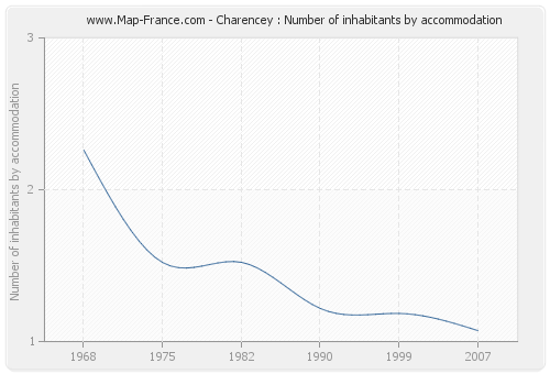 Charencey : Number of inhabitants by accommodation
