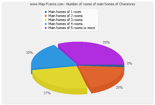 Number of rooms of main homes of Charencey