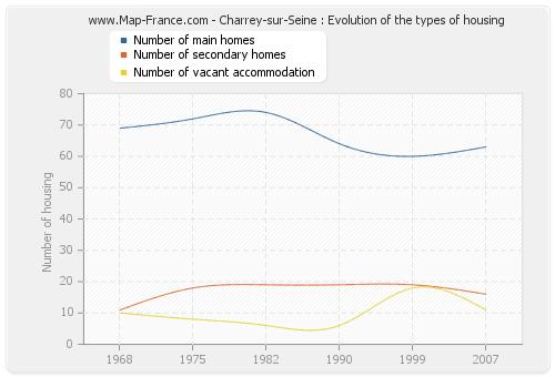 Charrey-sur-Seine : Evolution of the types of housing