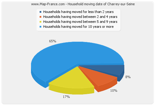 Household moving date of Charrey-sur-Seine