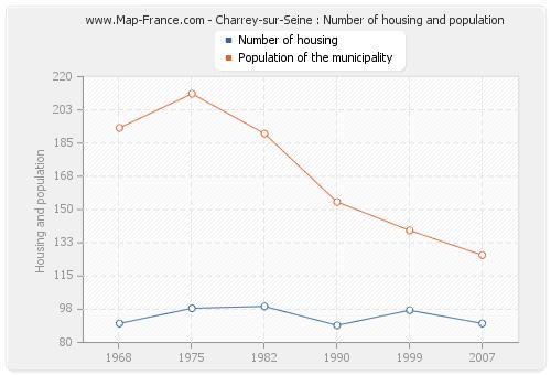 Charrey-sur-Seine : Number of housing and population