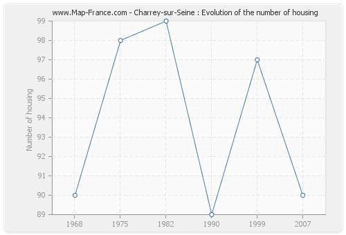 Charrey-sur-Seine : Evolution of the number of housing