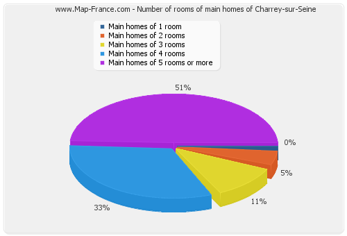Number of rooms of main homes of Charrey-sur-Seine