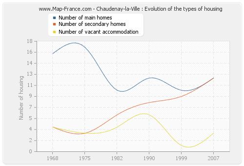 Chaudenay-la-Ville : Evolution of the types of housing
