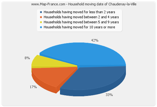 Household moving date of Chaudenay-la-Ville