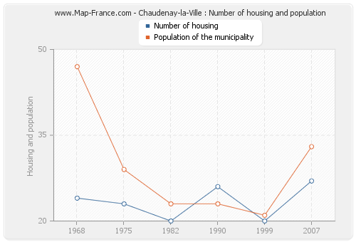 Chaudenay-la-Ville : Number of housing and population