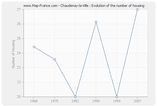 Chaudenay-la-Ville : Evolution of the number of housing