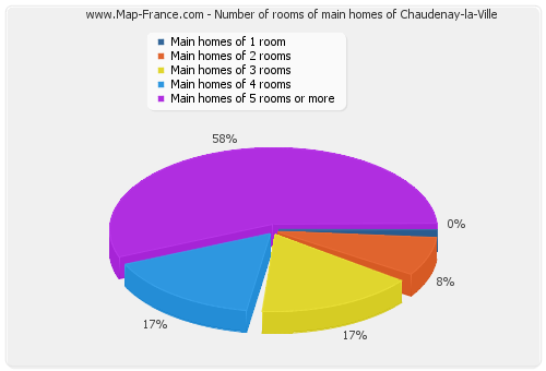 Number of rooms of main homes of Chaudenay-la-Ville