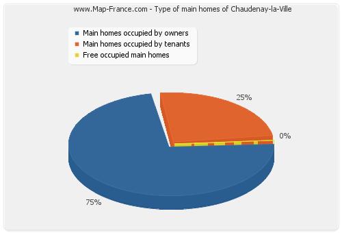 Type of main homes of Chaudenay-la-Ville