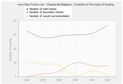 Chaume-lès-Baigneux : Evolution of the types of housing