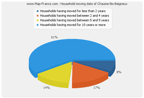 Household moving date of Chaume-lès-Baigneux