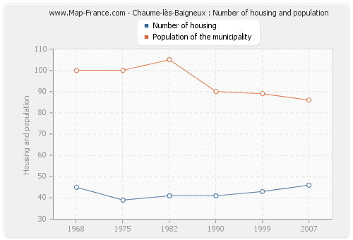 Chaume-lès-Baigneux : Number of housing and population