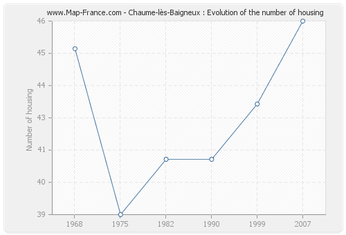 Chaume-lès-Baigneux : Evolution of the number of housing