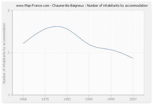 Chaume-lès-Baigneux : Number of inhabitants by accommodation