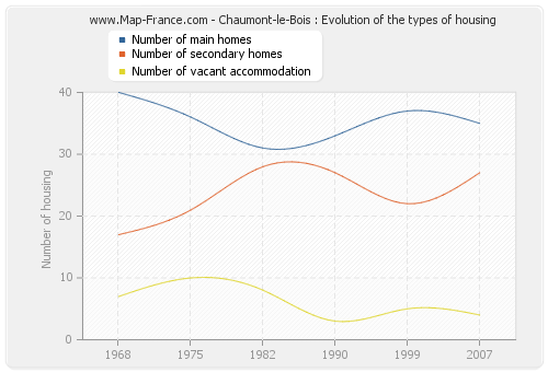 Chaumont-le-Bois : Evolution of the types of housing