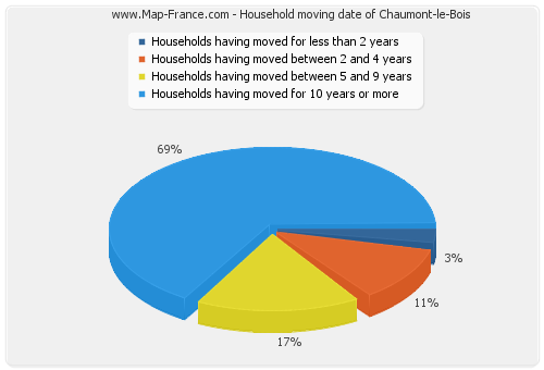 Household moving date of Chaumont-le-Bois