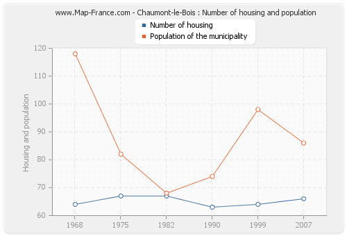 Chaumont-le-Bois : Number of housing and population