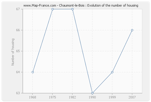 Chaumont-le-Bois : Evolution of the number of housing