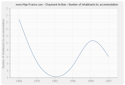 Chaumont-le-Bois : Number of inhabitants by accommodation