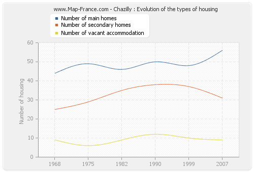 Chazilly : Evolution of the types of housing