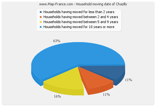 Household moving date of Chazilly