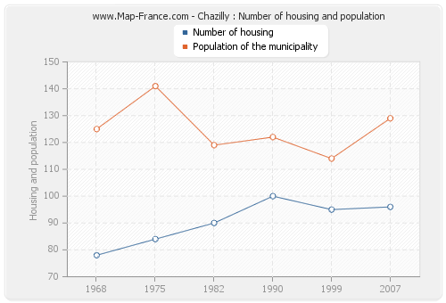 Chazilly : Number of housing and population