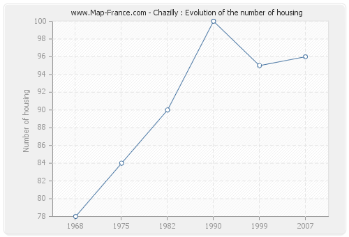 Chazilly : Evolution of the number of housing