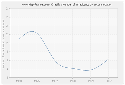 Chazilly : Number of inhabitants by accommodation
