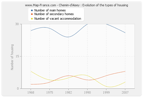 Chemin-d'Aisey : Evolution of the types of housing