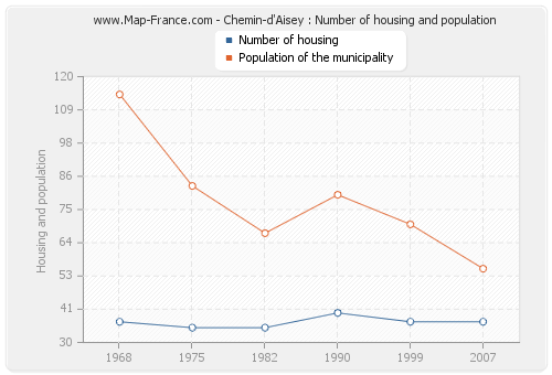 Chemin-d'Aisey : Number of housing and population