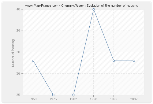 Chemin-d'Aisey : Evolution of the number of housing