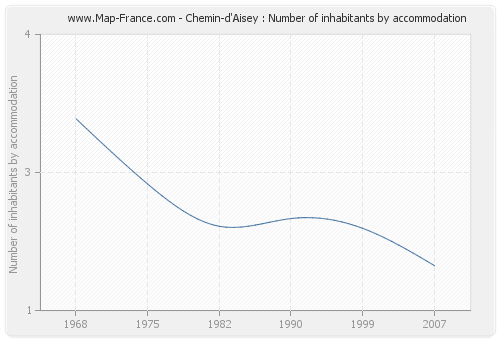Chemin-d'Aisey : Number of inhabitants by accommodation