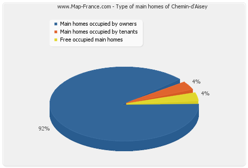 Type of main homes of Chemin-d'Aisey