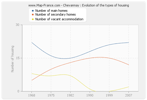 Chevannay : Evolution of the types of housing