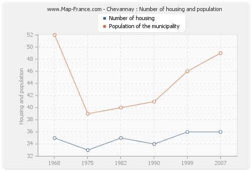 Chevannay : Number of housing and population