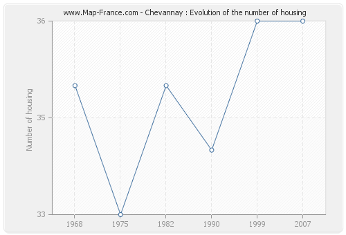 Chevannay : Evolution of the number of housing