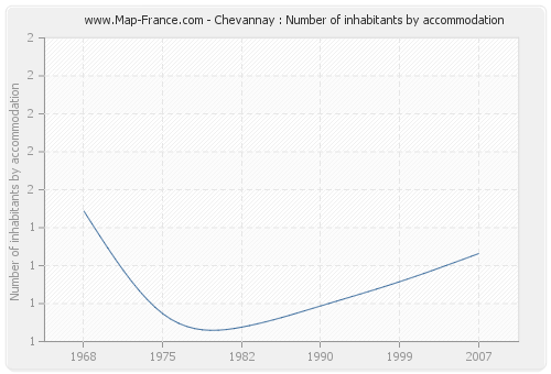 Chevannay : Number of inhabitants by accommodation