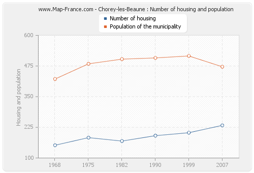 Chorey-les-Beaune : Number of housing and population