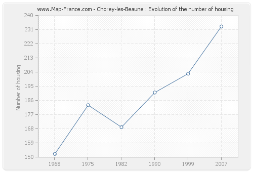 Chorey-les-Beaune : Evolution of the number of housing