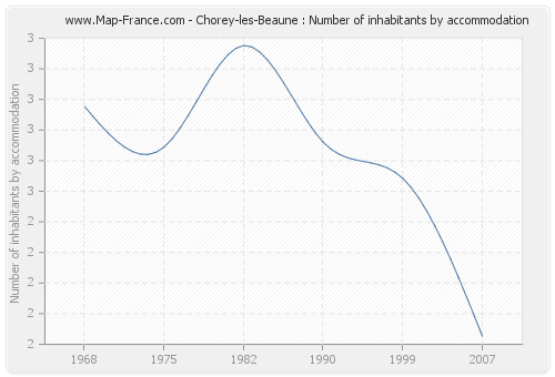Chorey-les-Beaune : Number of inhabitants by accommodation