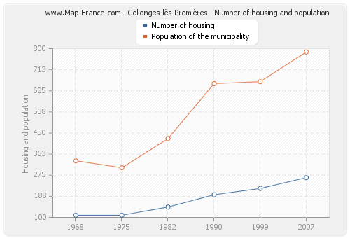Collonges-lès-Premières : Number of housing and population