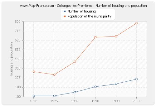 Collonges-lès-Premières : Number of housing and population