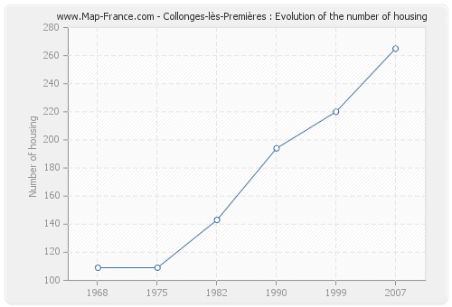 Collonges-lès-Premières : Evolution of the number of housing