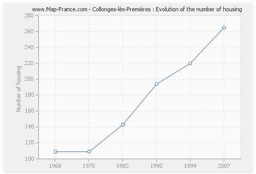 Collonges-lès-Premières : Evolution of the number of housing
