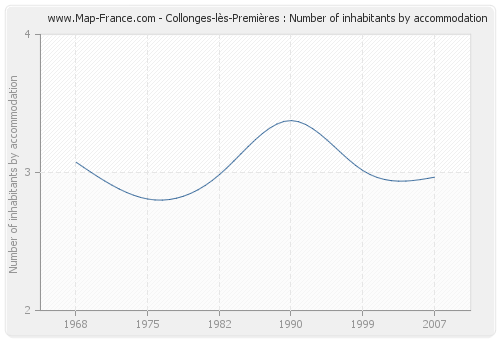 Collonges-lès-Premières : Number of inhabitants by accommodation